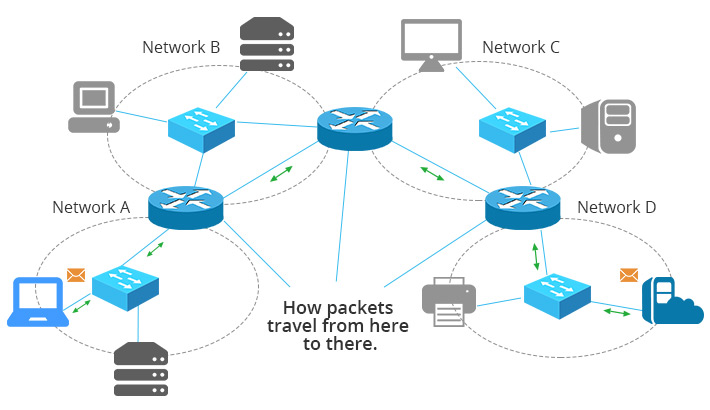 Why does a Router work in Network Layer | Blog | Adroit Information Technology Academy (AITA)