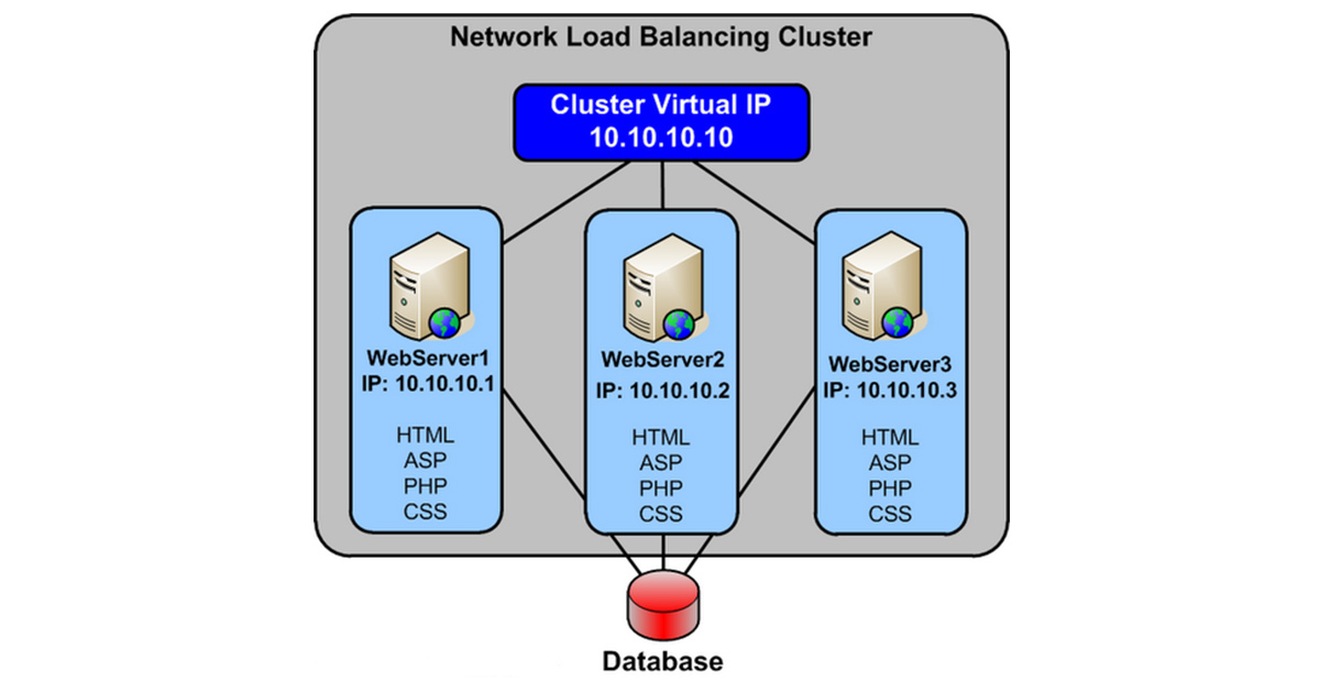 Network Load Balancing | Blog | Adroit Information Technology Academy (AITA)